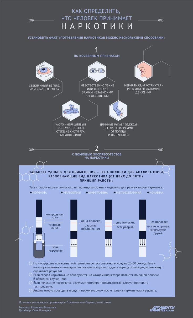 Как работает экспресс-тест на наркотики. Инфографика | Инфографика | Вопрос-Ответ | Аргументы и Факты