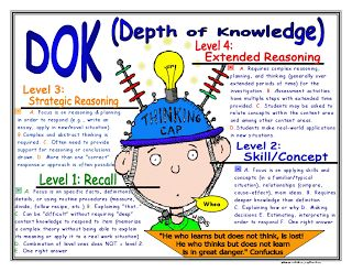 The Common Core Campaign: Depth of Knowledge - DOK