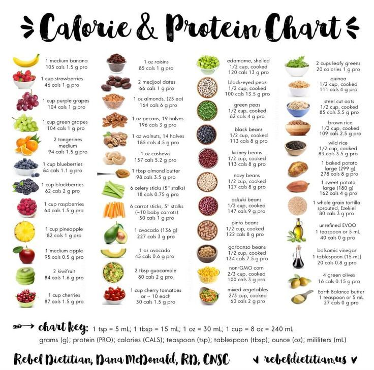 Calorie protein carb meat fish food chart google search for Protein in fish