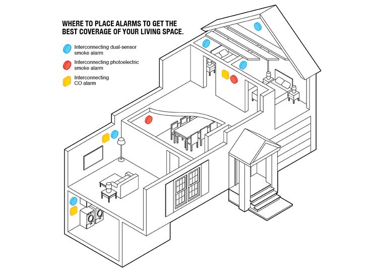 How to choose smoke and carbon monoxide alarms  Drawing that shows best placement in several rooms of a house to put smoke and CO alarms.