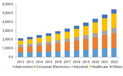 Microelectromechanical Systems (MEMS) Market Analysis