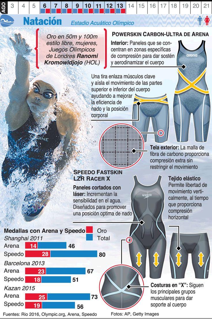 Infografía: Natación en los Juegos de Río 2016