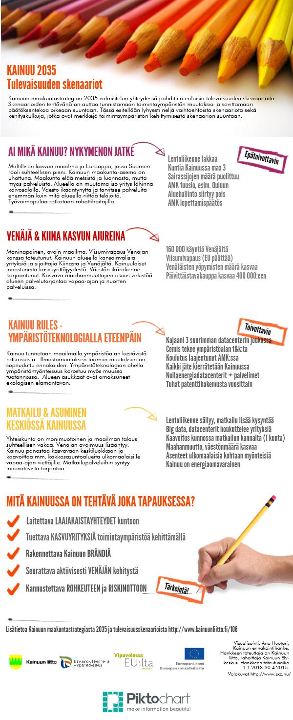 Kainuu_skenaariot_2035 | @Piktochart Infographic