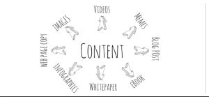 The most effective way to increase your reach is through content marketing.