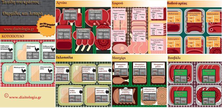 Τα είδη του κρέατος: ποιο είναι το πιο άπαχο κρέας; http://www.diaitologia.gr/apaxo-kreas/