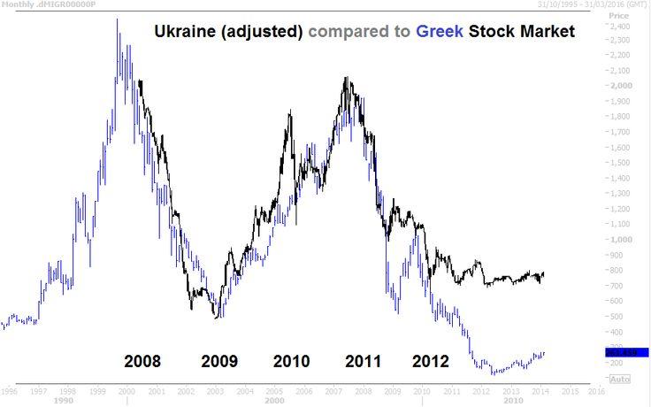 Ukraine stock market following Greece's lead?
