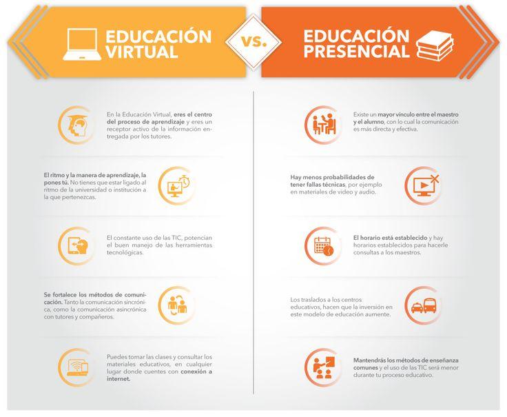 infografia Educación virtual vs. Educación presencial - Polivirtual