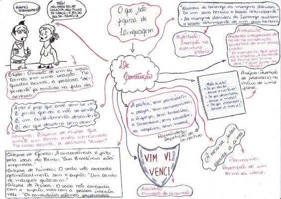 Mapas Mentais: Figuras de Linguagem