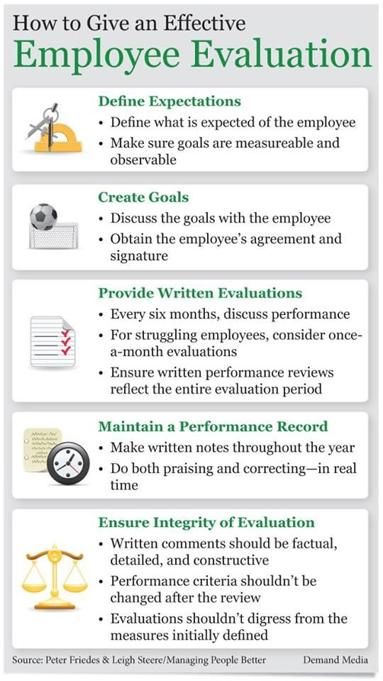 The necessary steps to an Effective Employee Evaluation http://www.bullseyeengagement.com/solutions/employee-performance-management-system.aspx