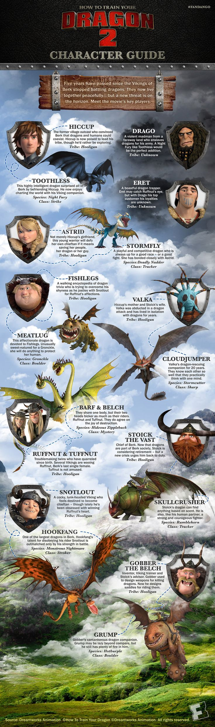 How to Train Your Dragon 2 character guide.