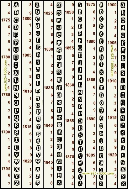 Alphabet of dating