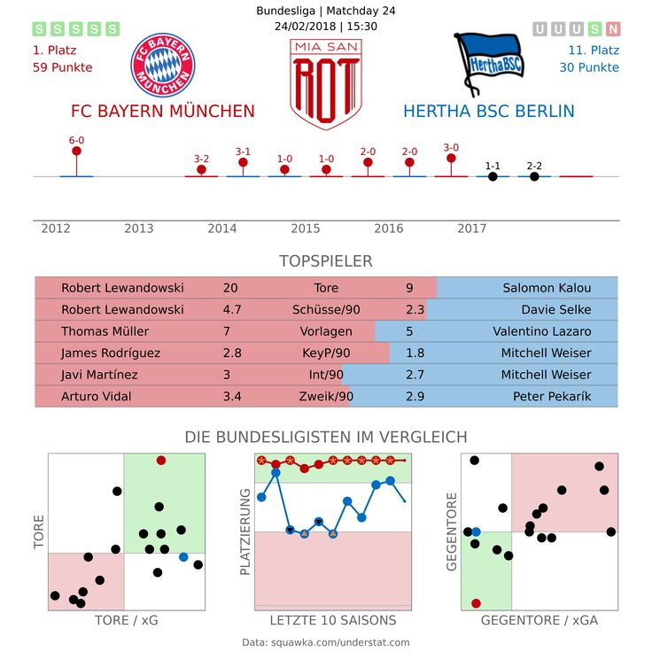Vorschau: FC Bayern München – Hertha BSC – Miasanrot.de