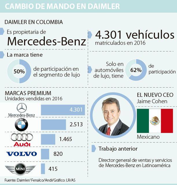 Aumentar ventas de híbridos, uno de los desafíos del nuevo CEO de Daimler