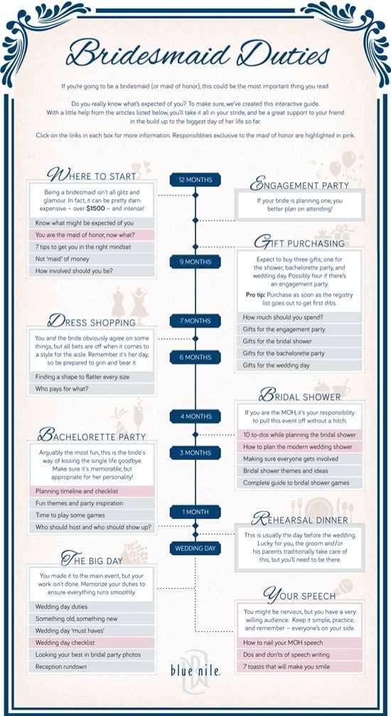 Bridesmaid duties list