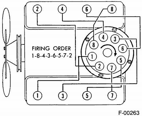 Chevy 350 Distributor Timing Chevy 350 Distributor