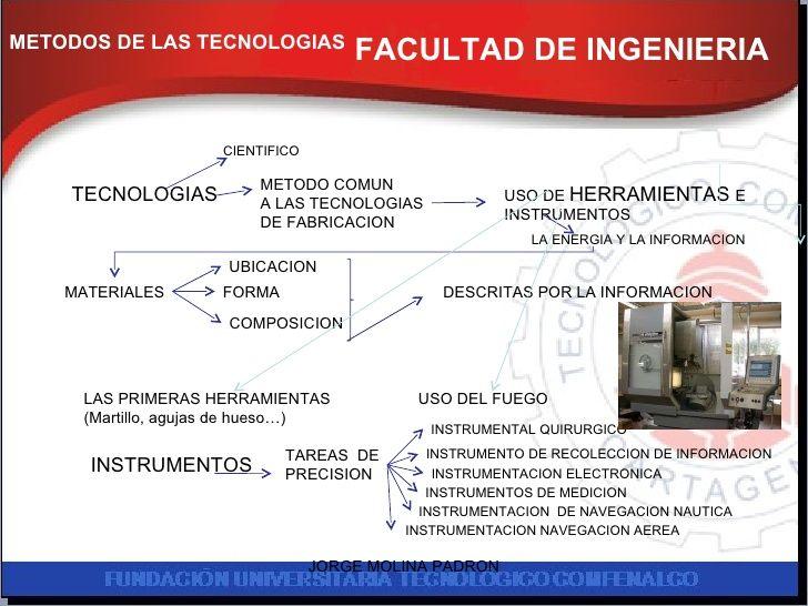 FACULTAD DE INGENIERIA METODOS DE LAS TECNOLOGIAS TECNOLOGIAS CIENTIFICO METODO COMUN  A LAS TECNOLOGIAS DE FABRICACION US...
