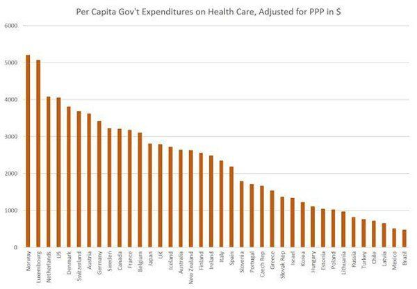 The Idea That The Us Has A Free Market Health Care System Is