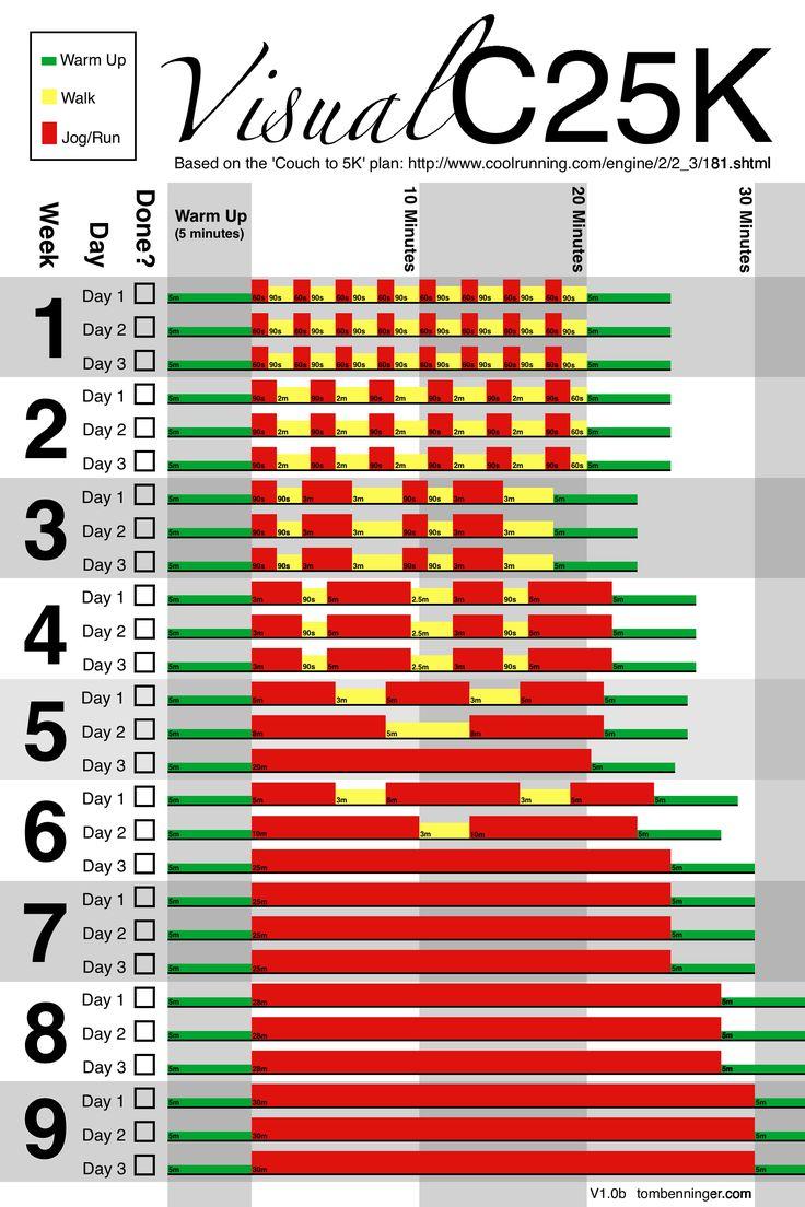 Visual representation of Coach to 5k running program by Tom Benninger.
