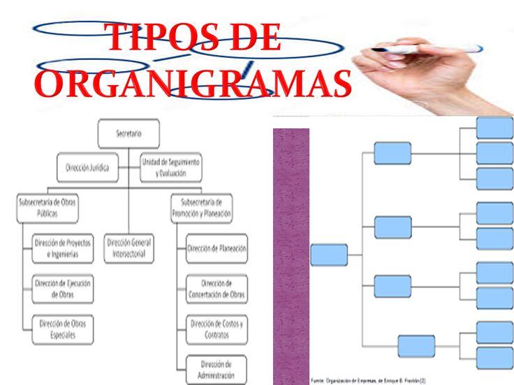 Tipos De Organigrama: ------>