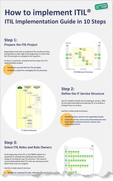 15 best itil templates images on pinterest templates for Itil capacity plan template