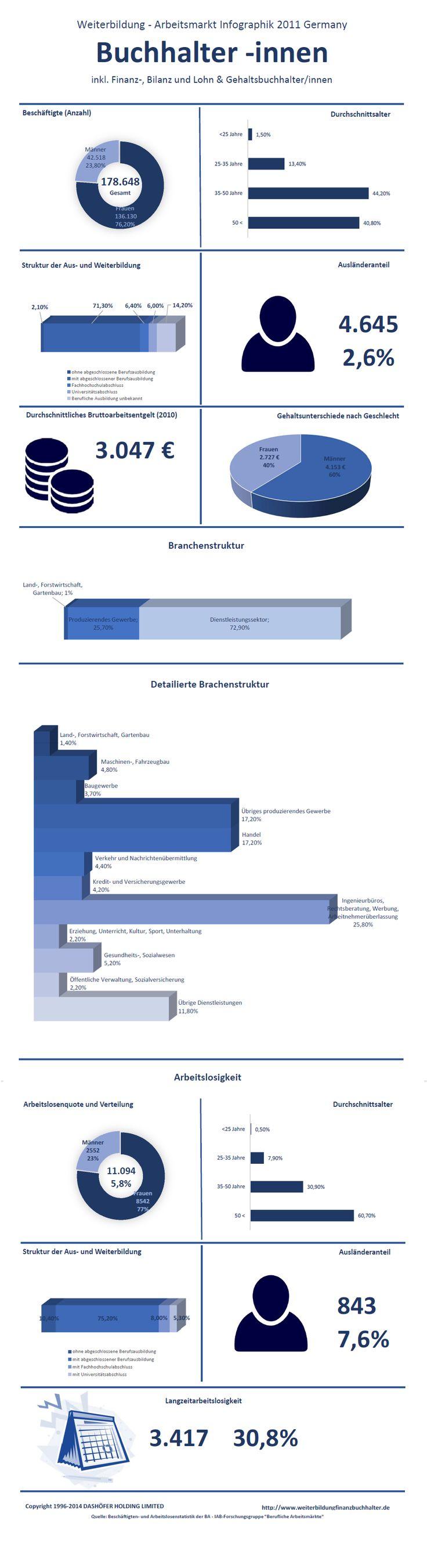 #Weiterbildung #Finanzbuchhalter #Arbeitsmarkt  Die Infographik zu Weiterbildung, Gehalt und Arbeitsmarkt der Berufsgruppe Buchhalter inkl. Finanzbuchhalter, Bilanzbuchhalter, Lohn- und Gehaltsbuchhalter in Deutschland, 2011. Hier finden sie alle notwendigen Daten zum Berufsbild eines Finanzbuchhalters, Buchhalters etc. inklusive der Branchen, in denen  Finanzbuchhalter eingesetzt werden, der Auslaenderanteil und die Arbeitslosenquote. Die Daten sind auf dem Stand des Jahres 2011.