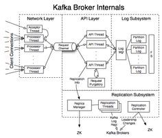 Kafka Internals - Apache Kafka - Apache Software Foundation