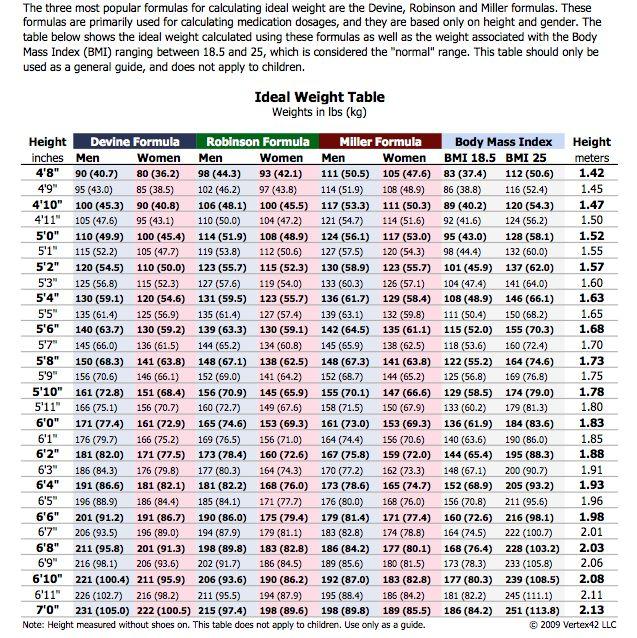Calories Vs Weight Loss Chart
