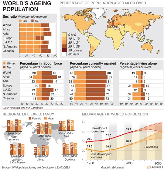 Forget #Millennials | #nfographic on ageing population ...