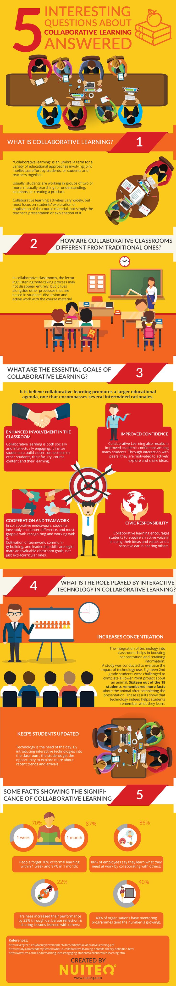 Questions and Answers about Collaborative Learning Infographic - http://elearninginfographics.com/questions-answers-collaborative-learning-infographic/