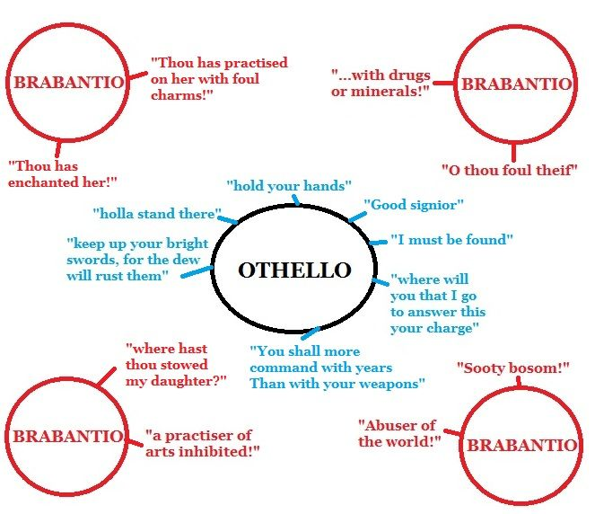 an analysis of the movie rendition of the play othello Othello & othello- contextual analysis geoffrey sax's modern retelling of william shakespeare's othello has the ability to manipulate shakespeare's original concepts despite the time period and context in which both texts take place, while exploring the universal themes of racism, misogyny and power.