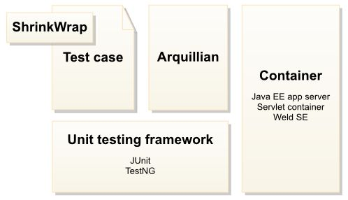 Arquillian: An integration testing framework for Containers