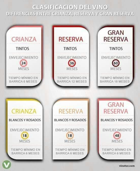 Clasificación vino