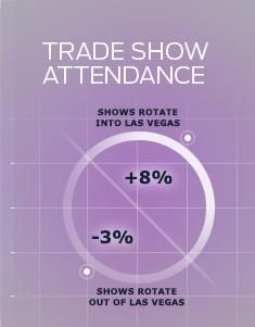 Las Vegas Convention Calendar | Search Events and Trade Shows Here - good to look at to avoid high travel weekends