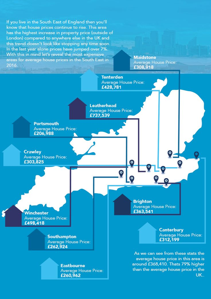 Countrywide show the house prices in the South East of England with this cool infographic. http://www.abbotts.co.uk/forsaleoffice/barkingside/506/