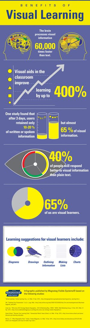 The Benefits of Visual Learning