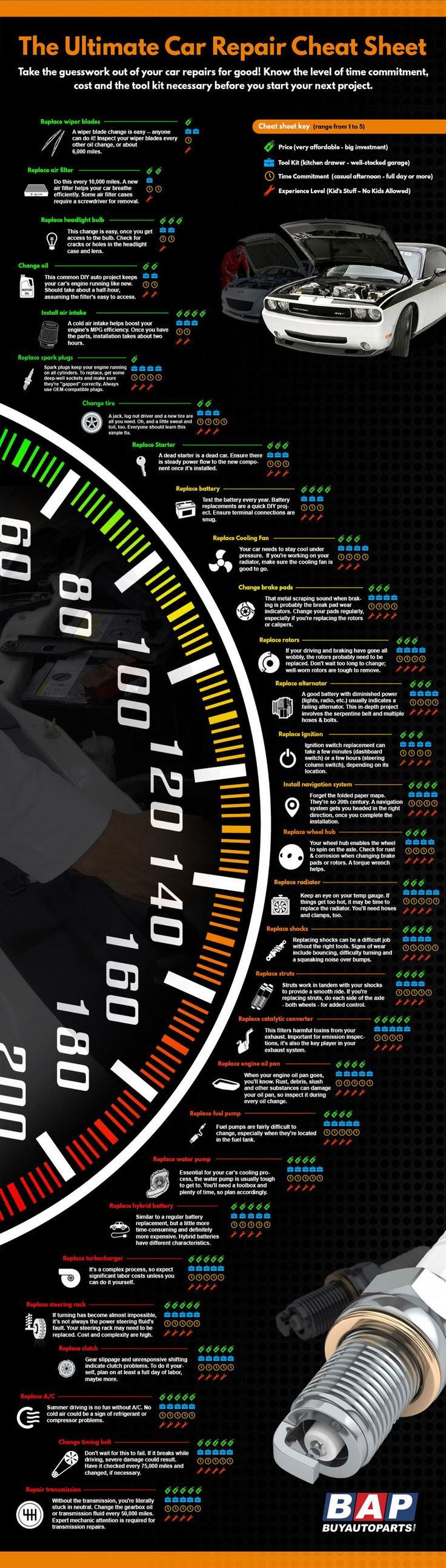 Guide to auto replacement parts infographic topic car driver mechanic troubleshooting