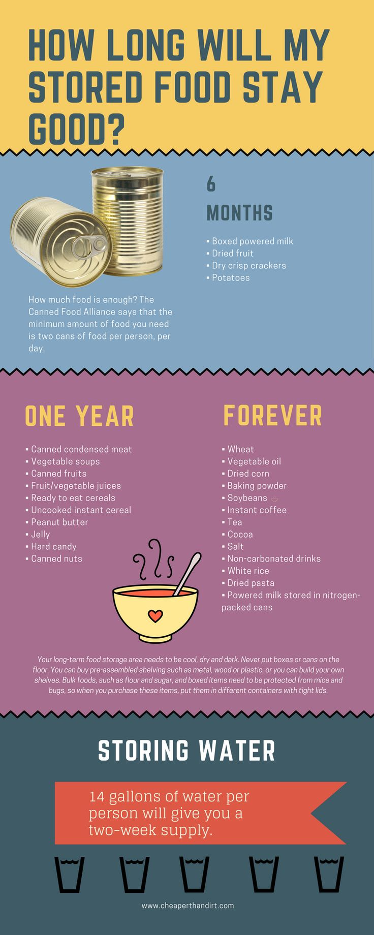 How to build a year's supply of long-term food storage. Click this picture to read how much to store, where to store and how to start building a year's supply of food storage for survival.
