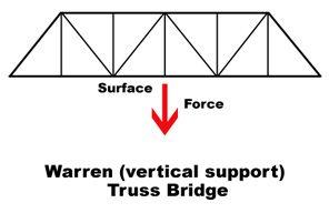 The Toothpick Bridge - Design and Build Strong Toothpick Bridges ...