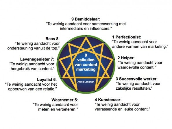 valkuilen contentmarketing door Arend Landman.001