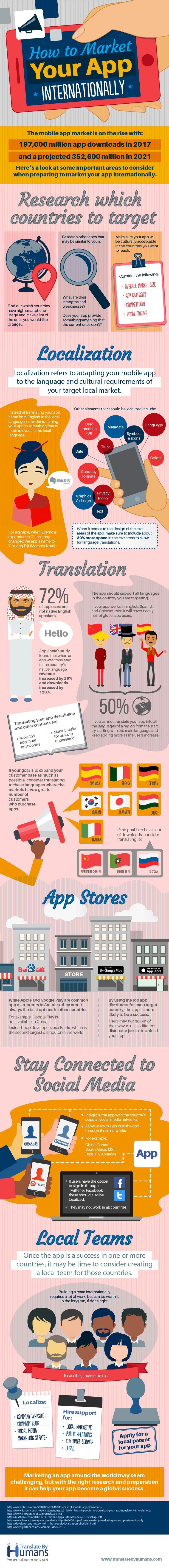 Er zijn natuurlijk veel te veel mobiele apps. Marketing is lastig, zeker als je hoopt op internationale aandacht. Een van de drempels is lokalisatie, oftewel het vertalen van apps en het aanpassen voor andere culturen. In deze infographic het noodzakelijke stappenplan.