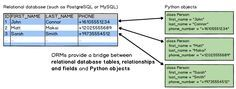 Diagram showing how object-relational mappers bridge the database and Python objects.