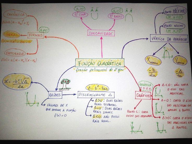 Confira um mapa mental sobre Função Quadrática, veja os principais conceitos sobre o assunto e estude para o vestibular e ENEM!