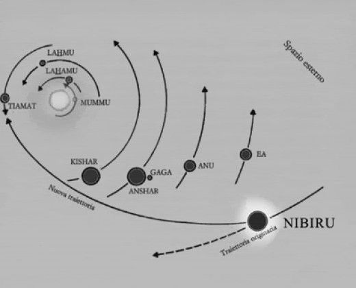 nibiru and her elliptical orbit  could an ancient