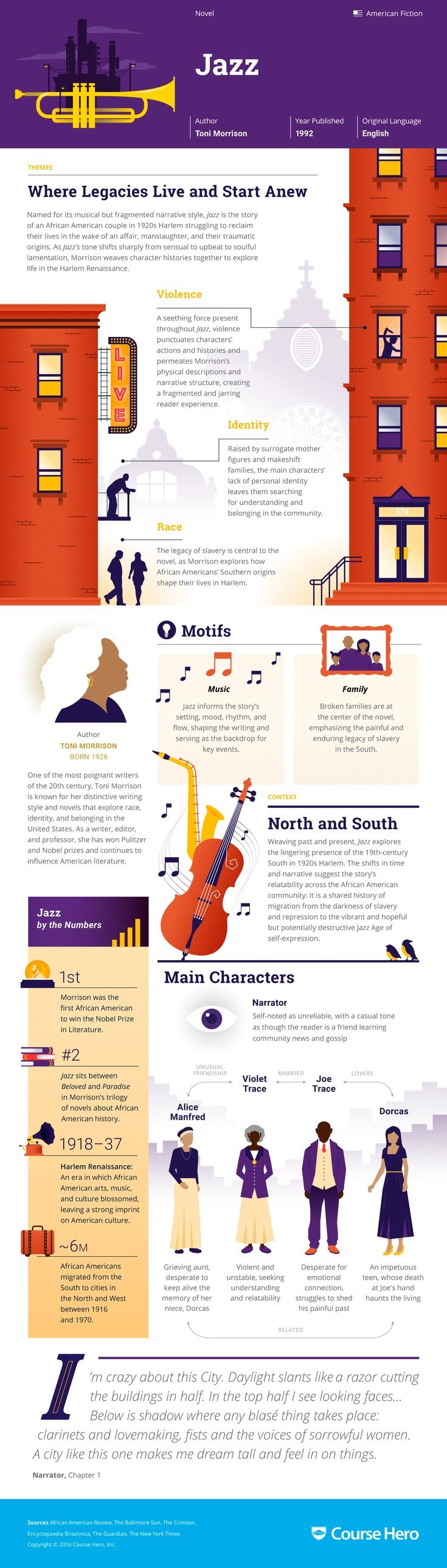This 'Jazz' infographic from Course Hero is as awesome as it is helpful. Check it out!