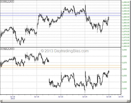 Emini S&P vs Nasdaq 100