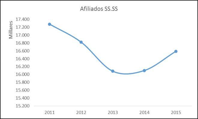 Evolución del número de cotizantes de la Seguridad Social. España 2011-2015