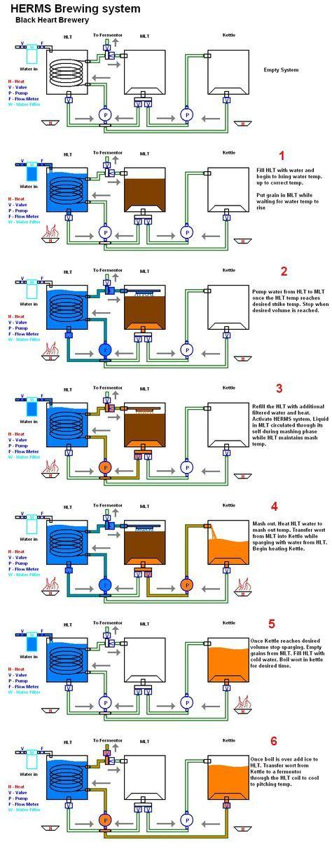 Manual Herms, aprenda os passos desse método de produção. Veja esse e outros infográficos sobre cerveja no Portal Cerveja Henrik Boden.