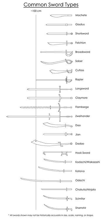 primus-pilus:  http://the-8-elements.deviantart.com/art/Common-Sword-Types-290730689