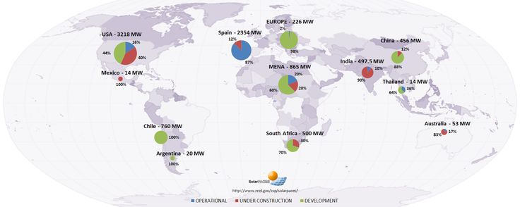 Concentrated Solar Power (CSP) Projects by Country, Project Name and Technology | REVE