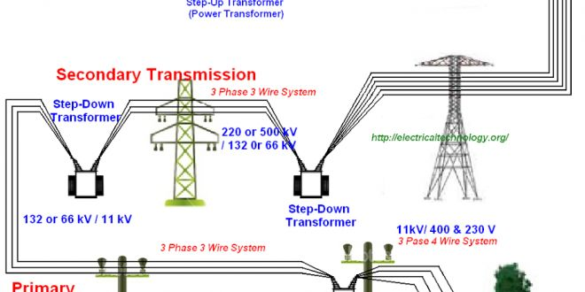Typical AC Power Supply system  Generation  Transmission